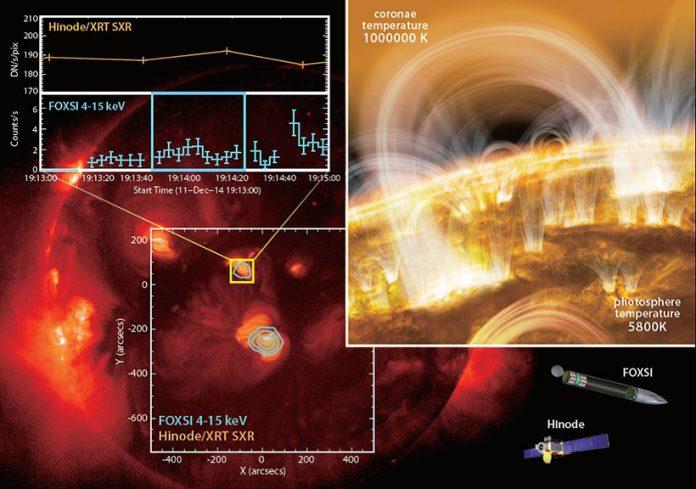 JAXA | Detection of nanoflare-heated plasma in the solar corona